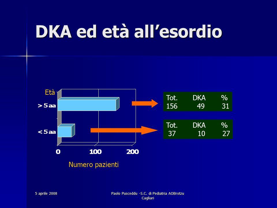 5 aprile 2008Paolo Pusceddu -S.C. di Pediatria AOBrotzu Cagliari DKA ed età all'esordio Numero pazienti Età Tot. DKA % 156 49 31 Tot. DKA % 37 10 27