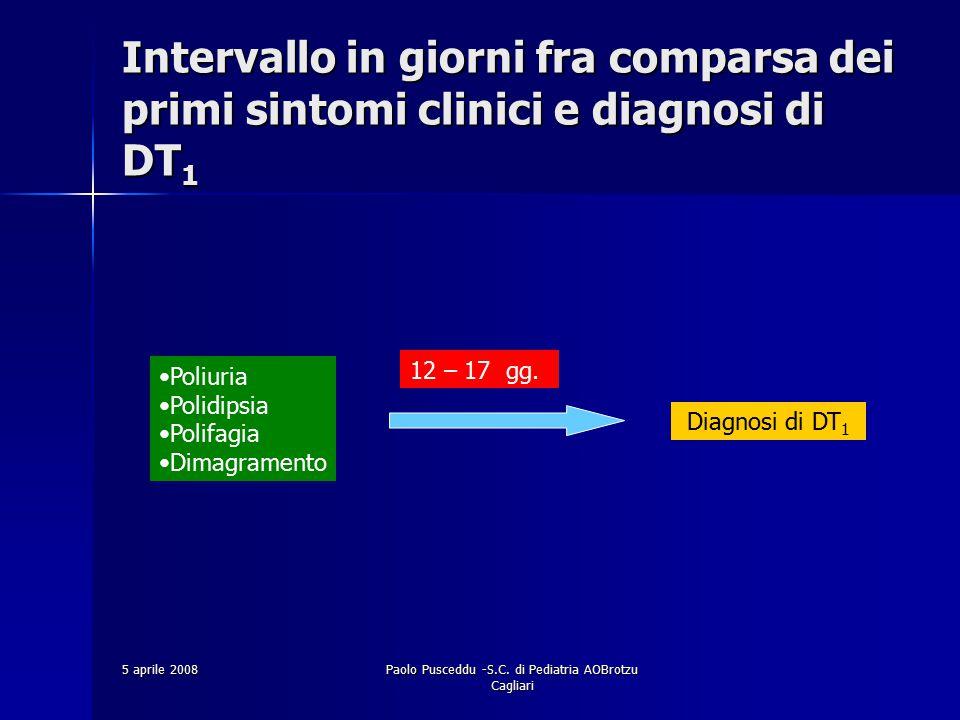 5 aprile 2008Paolo Pusceddu -S.C. di Pediatria AOBrotzu Cagliari Intervallo in giorni fra comparsa dei primi sintomi clinici e diagnosi di DT 1 Poliur