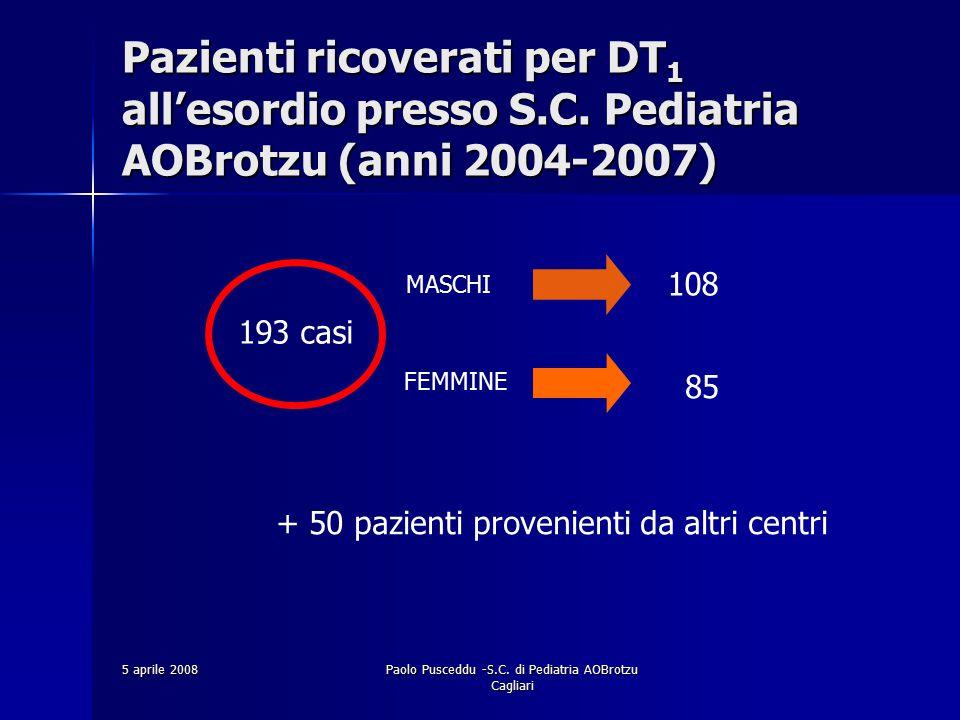 5 aprile 2008Paolo Pusceddu -S.C. di Pediatria AOBrotzu Cagliari Pazienti ricoverati per DT 1 all'esordio presso S.C. Pediatria AOBrotzu (anni 2004-20