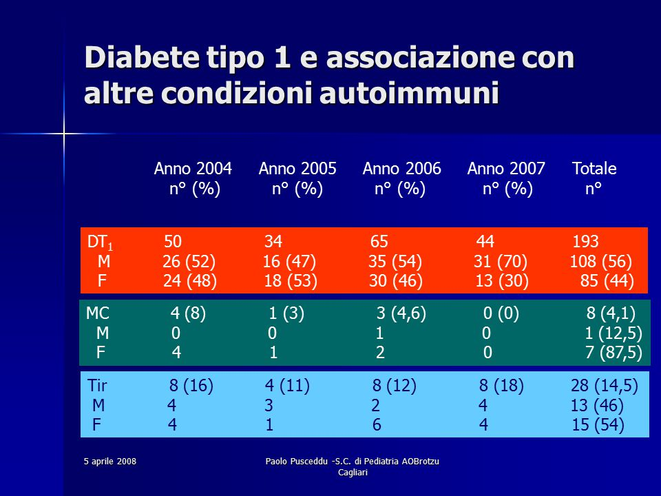 5 aprile 2008Paolo Pusceddu -S.C. di Pediatria AOBrotzu Cagliari Anno 2004 Anno 2005 Anno 2006 Anno 2007 Totale n° (%) n° (%) n° (%) n° (%) n° DT 1 50