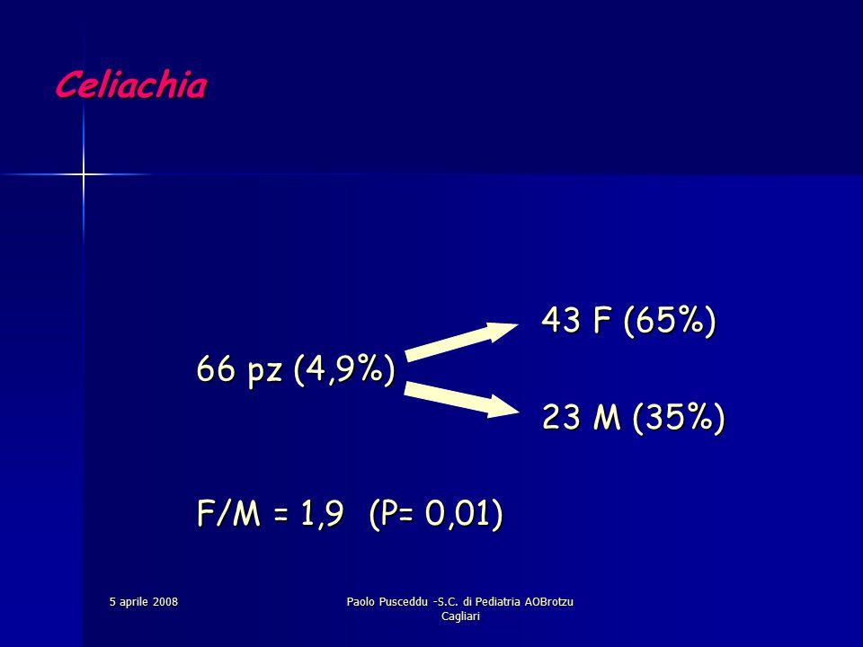 5 aprile 2008Paolo Pusceddu -S.C. di Pediatria AOBrotzu Cagliari Celiachia 43 F (65%) 66 pz (4,9%) 23 M (35%) F/M = 1,9(P= 0,01)