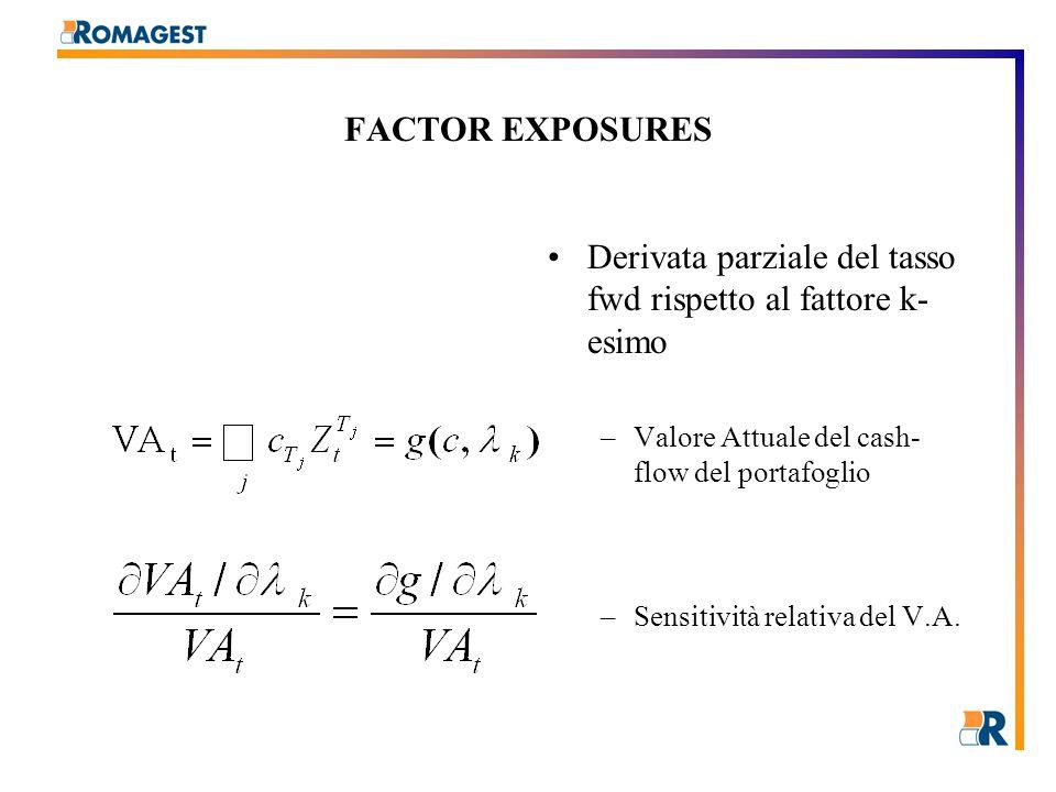 FACTOR EXPOSURES Derivata parziale del tasso fwd rispetto al fattore k- esimo –Valore Attuale del cash- flow del portafoglio –Sensitività relativa del V.A.
