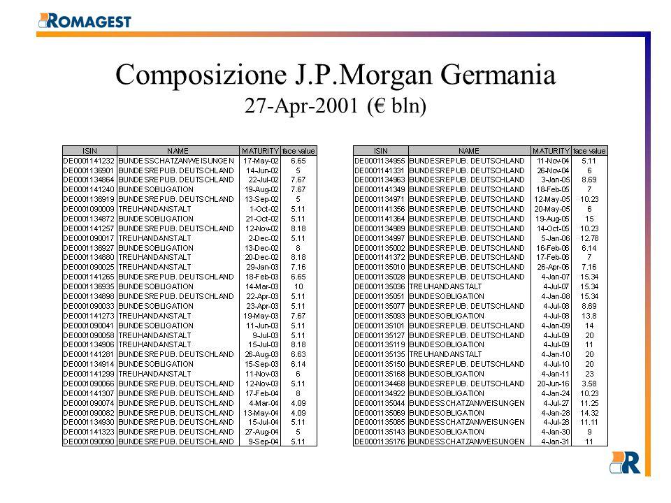 Composizione J.P.Morgan Germania 27-Apr-2001 (€ bln)