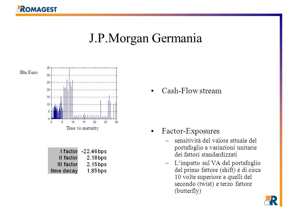 J.P.Morgan Germania Cash-Flow stream Factor-Exposures –sensitività del valore attuale del portafoglio a variazioni unitarie dei fattori standardizzati –L'impatto sul VA del portafoglio del primo fattore (shift) è di circa 10 volte superiore a quelli del secondo (twist) e terzo fattore (butterfly) Time to maturity Bln.Euro