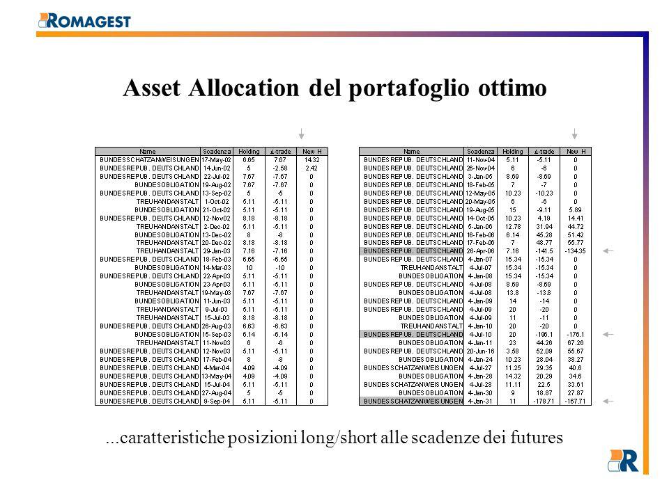 Asset Allocation del portafoglio ottimo...caratteristiche posizioni long/short alle scadenze dei futures
