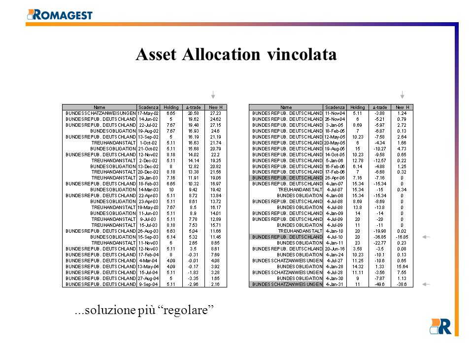 Asset Allocation vincolata...soluzione più regolare