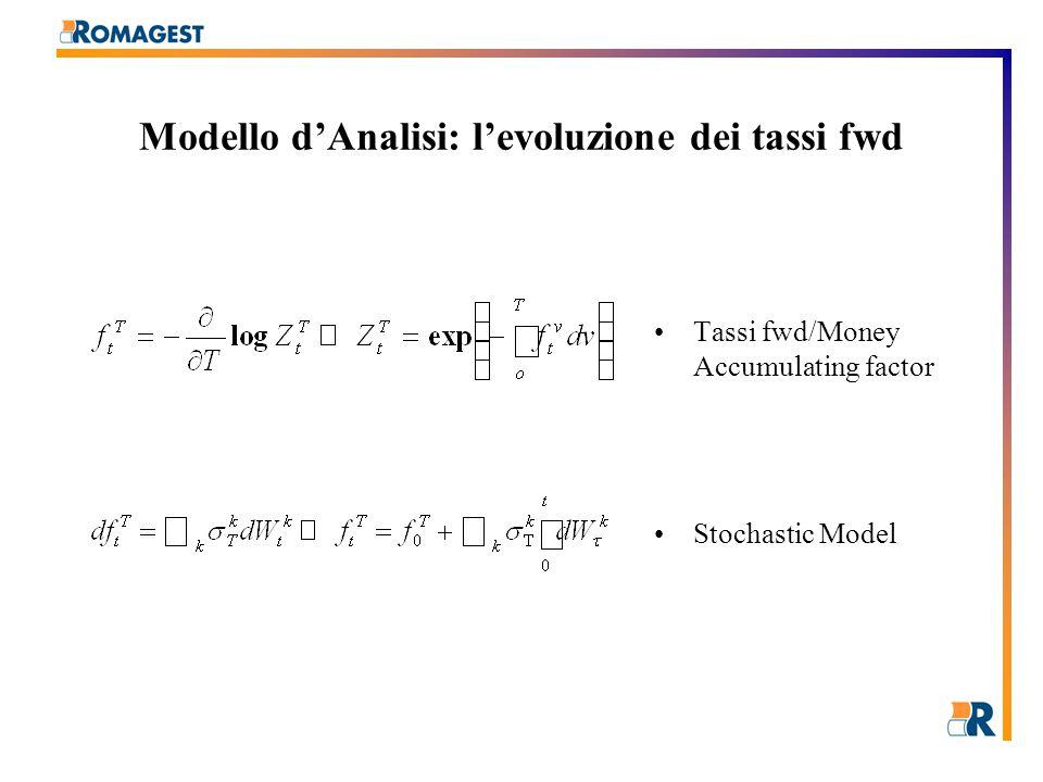 Esperimento Montecarlo Time Time to maturity Fwd. rate