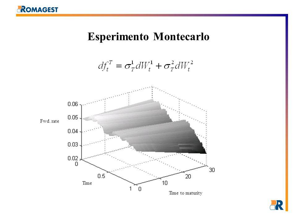 Esperimento Montecarlo  Evoluzione dei fattori  Volatility term Structures Std.Factors Time Factor Loading Time to maturity Shift Twist