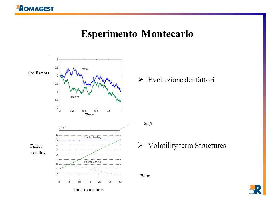 Evoluzione ZCB-Germania Analisi dei Dati e Modellazione Stocastica UGP-RMG ZCB corrente (20 apr.