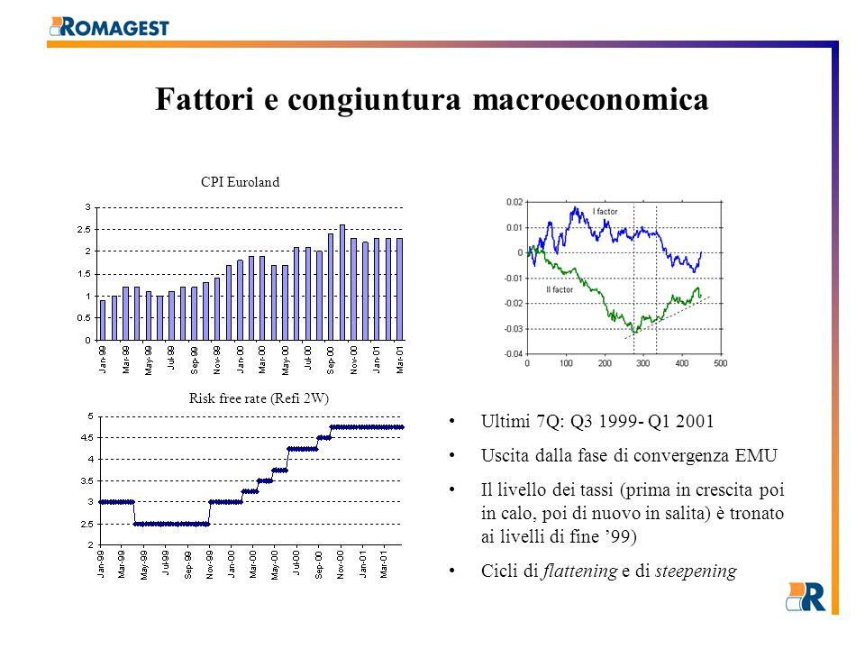 Fattori e congiuntura macroeconomica Ultimi 7Q: Q3 1999- Q1 2001 Uscita dalla fase di convergenza EMU Il livello dei tassi (prima in crescita poi in calo, poi di nuovo in salita) è tronato ai livelli di fine '99) Cicli di flattening e di steepening CPI Euroland Risk free rate (Refi 2W)