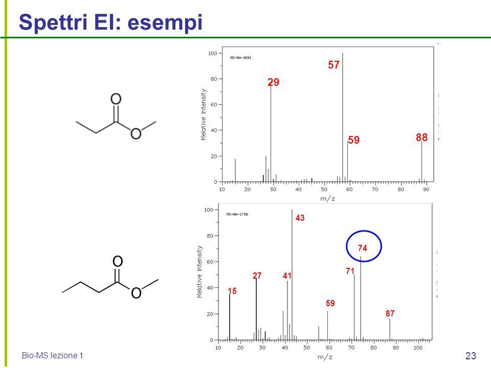 Bio-MS lezione 1 23 Spettri EI: esempi 87 43 4127 74 71 59 15 88 59 57 29