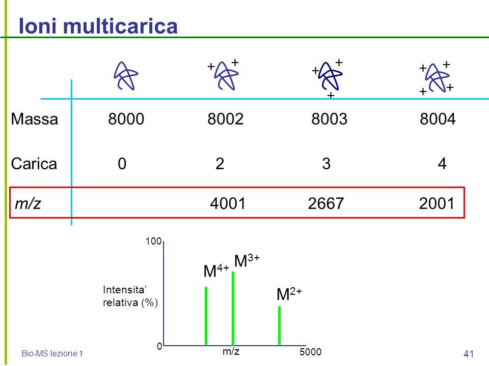Bio-MS lezione 1 41 Ioni multicarica + + + + + + + + + m/z Intensita' relativa (%) 0 100 5000 Massa 8000 8002 8003 8004 Carica 0 2 3 4 m/z 40012667 20