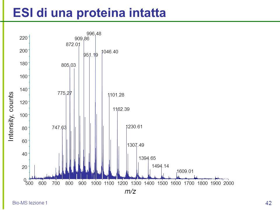 Bio-MS lezione 1 42 50060070080090010001100120013001400150016001700180019002000 m/z 0 20 40 60 80 100 120 140 160 180 200 220 Intensity, counts 996.48