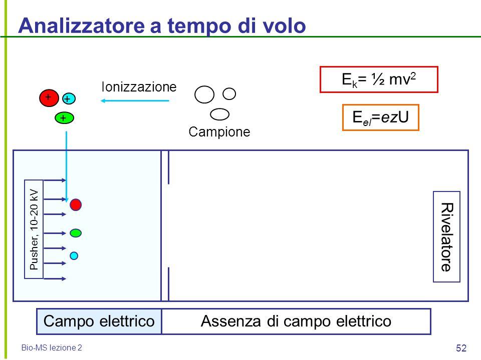 Bio-MS lezione 2 52 Analizzatore a tempo di volo Pusher, 10-20 kV Rivelatore + + + Ionizzazione Campo elettrico Campione Assenza di campo elettrico E
