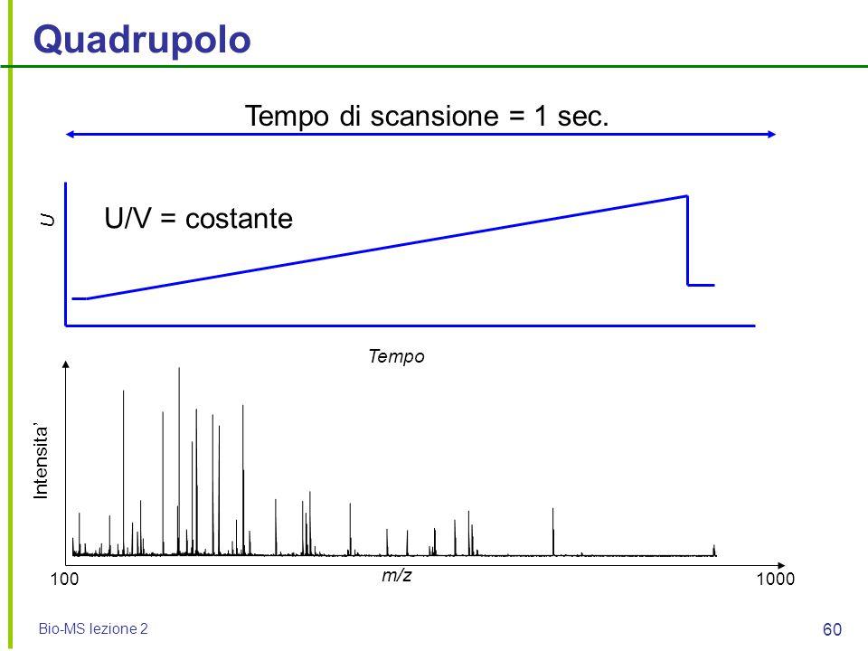 Bio-MS lezione 2 60 Quadrupolo Tempo di scansione = 1 sec. m/z Intensita' Tempo U U/V = costante 1001000