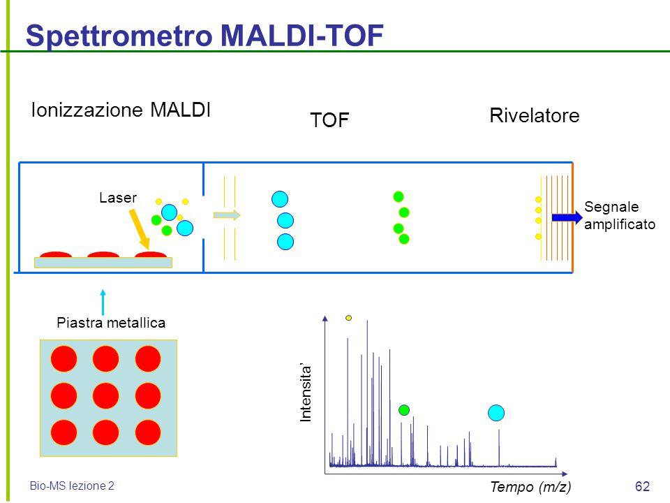 Bio-MS lezione 2 62 Ionizzazione MALDI TOF Piastra metallica Laser Tempo (m/z) Intensita' Segnale amplificato Spettrometro MALDI-TOF Rivelatore