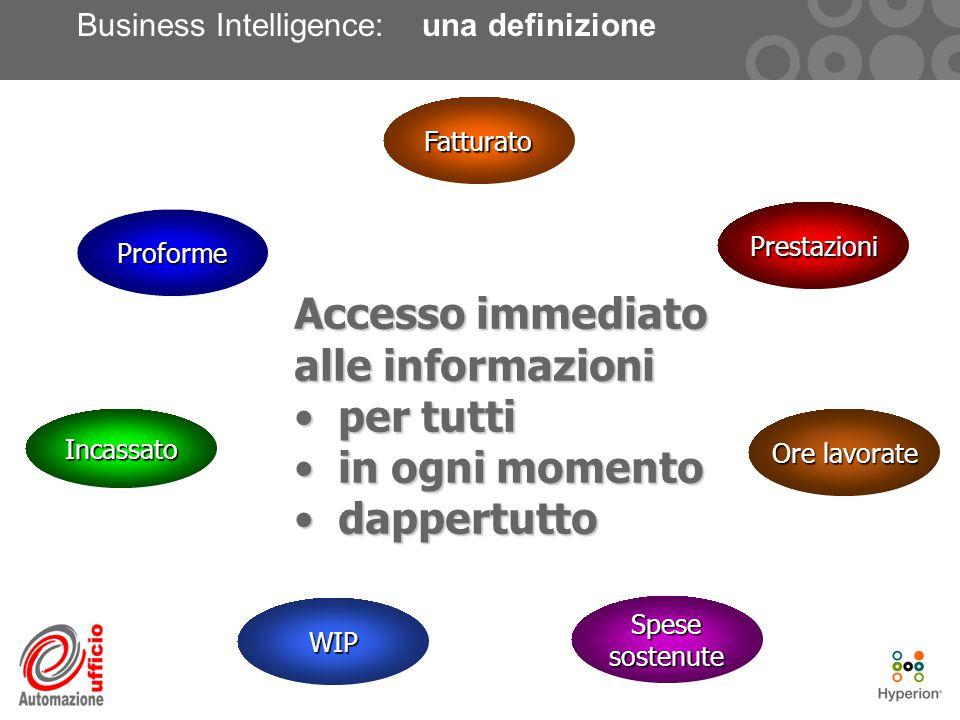 Business Intelligence: una definizioneProforme Incassato WIP Spese sostenute Ore lavorate Prestazioni Fatturato Accesso immediato alle informazioni per tutti per tutti in ogni momento in ogni momento dappertutto dappertutto