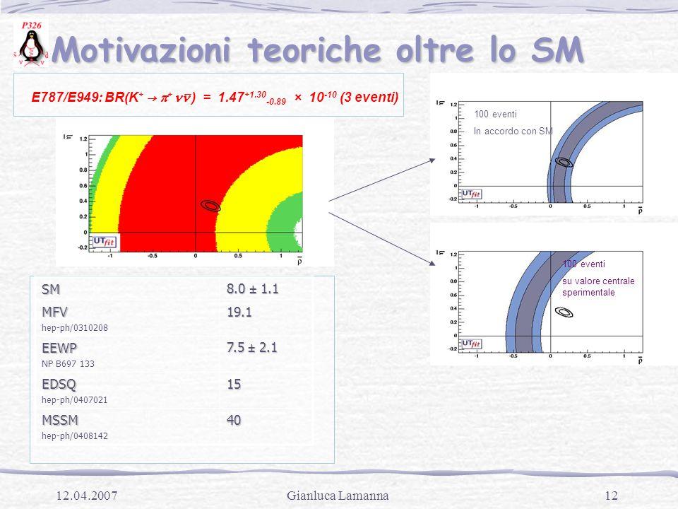 12Gianluca Lamanna12.04.2007 Motivazioni teoriche oltre lo SM Motivazioni teoriche oltre lo SM E787/E949: BR(K + →  + ) = 1.47 +1.30 -0.89 × 10 -10 (3 eventi) 100 eventi In accordo con SM 100 eventi su valore centrale sperimentaleSM 8.0 ± 1.1 MFV hep-ph/031020819.1 EEWP NP B697 133 7.5 ± 2.1 EDSQ hep-ph/040702115 MSSM hep-ph/040814240