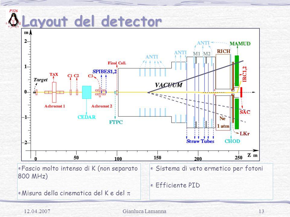 13Gianluca Lamanna12.04.2007 Layout del detector Layout del detector Fascio molto intenso di K (non separato 800 MHz) Misura della cinematica del K e del  Sistema di veto ermetico per fotoni Efficiente PID