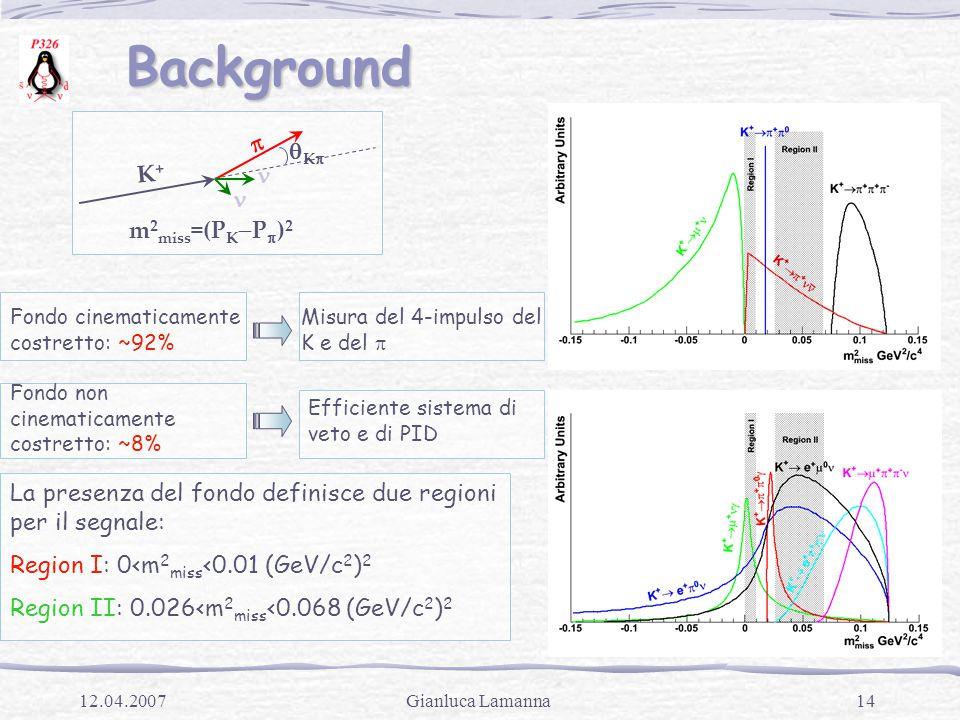 14Gianluca Lamanna12.04.2007 Background Background Fondo cinematicamente costretto: ~92% Misura del 4-impulso del K e del  Fondo non cinematicamente costretto: ~8% Efficiente sistema di veto e di PID La presenza del fondo definisce due regioni per il segnale: Region I: 0<m 2 miss <0.01 (GeV/c 2 ) 2 Region II: 0.026<m 2 miss <0.068 (GeV/c 2 ) 2 KK K+K+  m 2 miss =(P K  P  ) 2