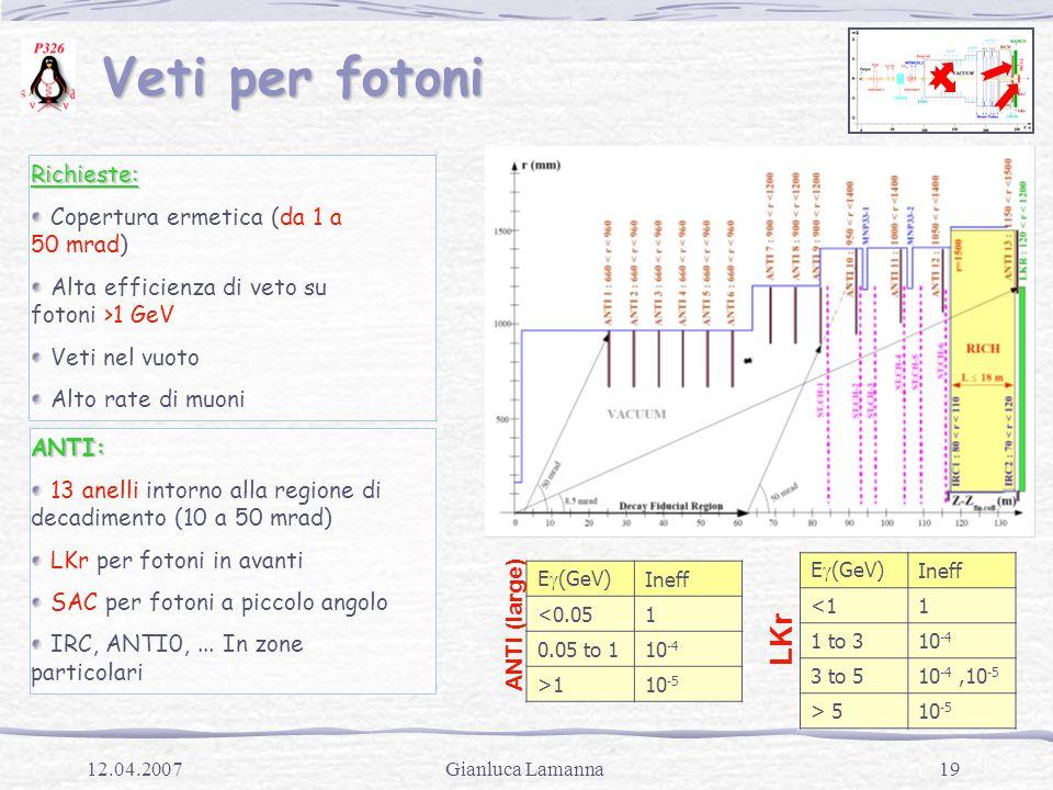 19Gianluca Lamanna12.04.2007 Veti per fotoni Veti per fotoniRichieste: Copertura ermetica (da 1 a 50 mrad) Alta efficienza di veto su fotoni >1 GeV Veti nel vuoto Alto rate di muoni ANTI: 13 anelli intorno alla regione di decadimento (10 a 50 mrad) LKr per fotoni in avanti SAC per fotoni a piccolo angolo IRC, ANTI0,...