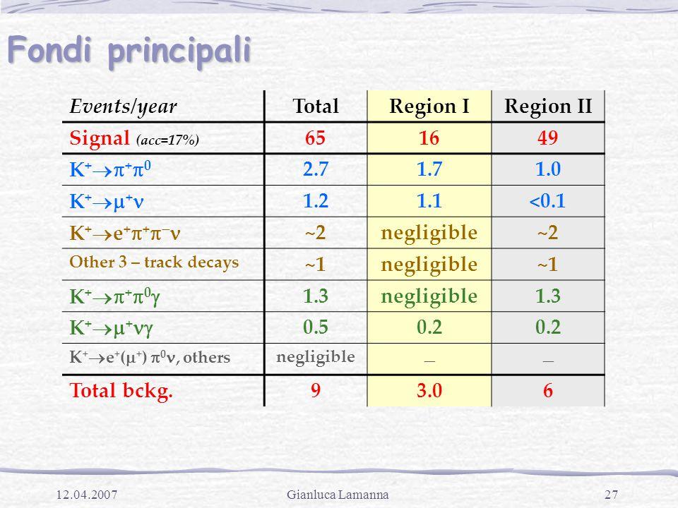27Gianluca Lamanna12.04.2007 Fondi principali Events/yearTotalRegion IRegion II Signal (acc=17%) 651649 K++0K++0 2.71.71.0 K +  + 1.21.1<0.1 K +  e +  +   ~2negligible~2 Other 3 – track decays ~1negligible~1 K++0K++0 1.3negligible1.3 K++K++ 0.50.2 K +  e + (  + )  0, othersnegligible  Total bckg.93.06