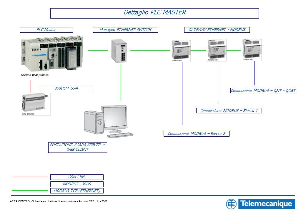 AREA CENTRO - Schema architetture di automazione - Antonio CERILLI - 2008 Dettaglio PLC MASTER PLC MasterManaged ETHERNET SWITCHGATEWAY ETHERNET - MODBUS MODEM GSM MODBUS - JBUS MODBUS TCP (ETHERNET) GSM LINK POSTAZIONE SCADA SERVER + WEB CLIENT Connessione MODBUS – QMT - QGBT Connessione MODBUS – Blocco 1 Connessione MODBUS – Blocco 2