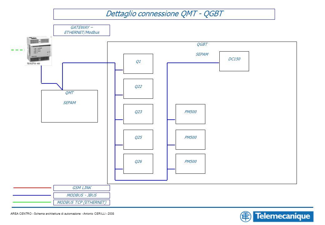 AREA CENTRO - Schema architetture di automazione - Antonio CERILLI - 2008 MODBUS - JBUS MODBUS TCP (ETHERNET) GSM LINK Dettaglio connessione QMT - QGBT GATEWAY – ETHERNET/Modbus QMT SEPAM Q1 Q22 Q23 Q25 Q26 PM500 DC150 QGBT SEPAM