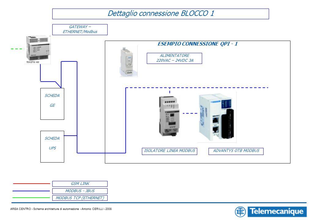 AREA CENTRO - Schema architetture di automazione - Antonio CERILLI - 2008 MODBUS - JBUS MODBUS TCP (ETHERNET) GSM LINK Dettaglio connessione BLOCCO 1 GATEWAY – ETHERNET/Modbus SCHEDA GE ESEMPIO CONNESSIONE QPI - 1 SCHEDA UPS ALIMENTATORE 220VAC – 24VDC 3A ADVANTYS OTB MODBUSISOLATORE LINEA MODBUS