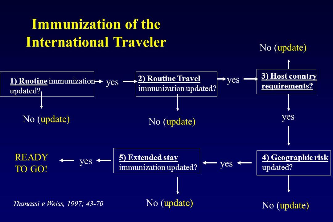 Immunization of the International Traveler Thanassi e Weiss, 1997; 43-70 1) Ruotine immunization updated? yes No (update) 2) Routine Travel immunizati