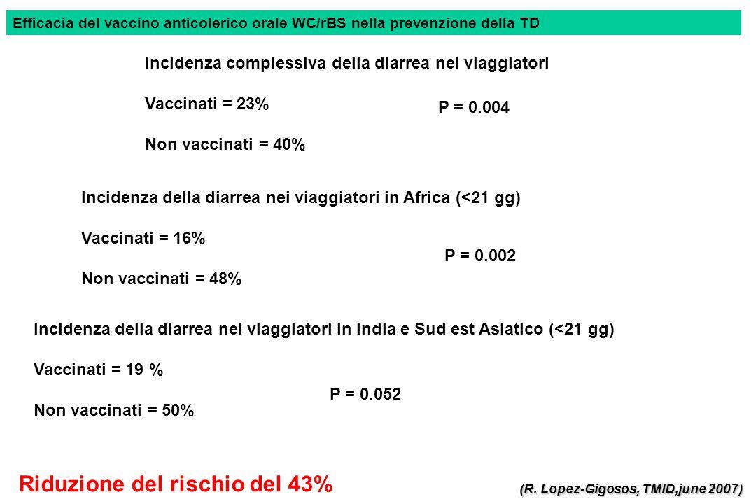Incidenza complessiva della diarrea nei viaggiatori Vaccinati = 23% Non vaccinati = 40% P = 0.004 Incidenza della diarrea nei viaggiatori in Africa (<