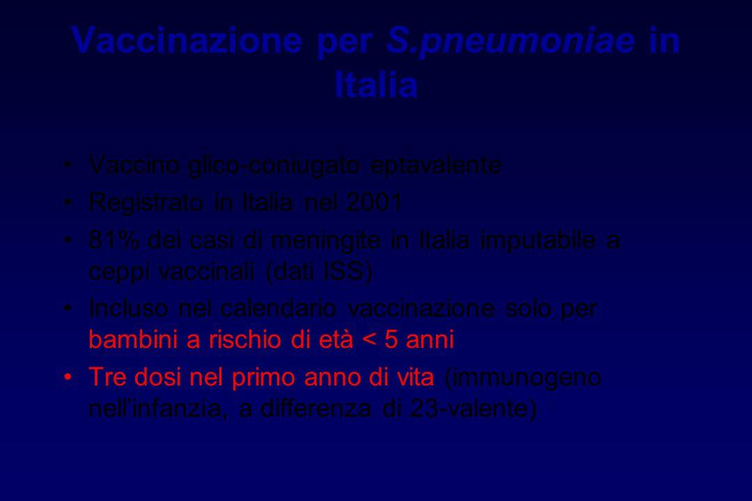 Vaccinazione per S.pneumoniae in Italia Vaccino glico-coniugato eptavalente Registrato in Italia nel 2001 81% dei casi di meningite in Italia imputabi
