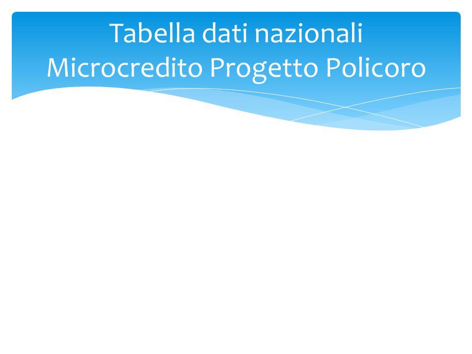 Tabella dati nazionali Microcredito Progetto Policoro