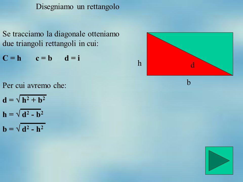 Disegniamo un rettangolo Se tracciamo la diagonale otteniamo due triangoli rettangoli in cui: C = h c = b d = i d h b Per cui avremo che: d =  h 2 +