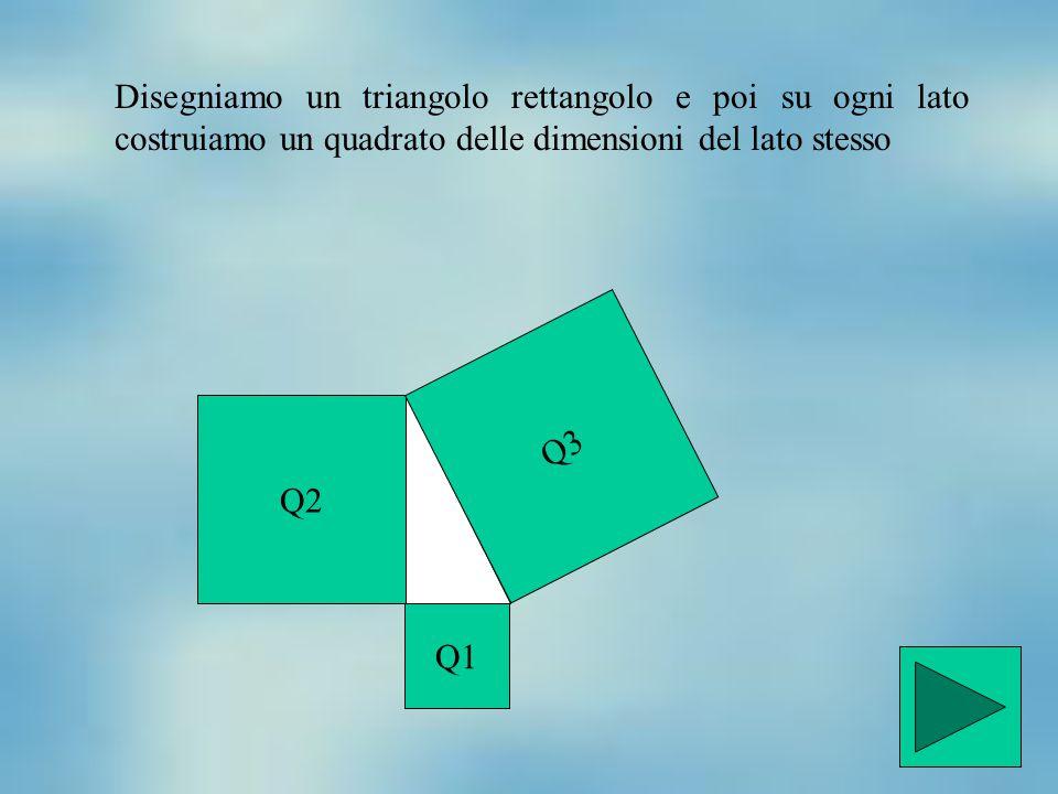 Disegniamo un triangolo rettangolo e poi su ogni lato costruiamo un quadrato delle dimensioni del lato stesso Q2 Q3 Q1