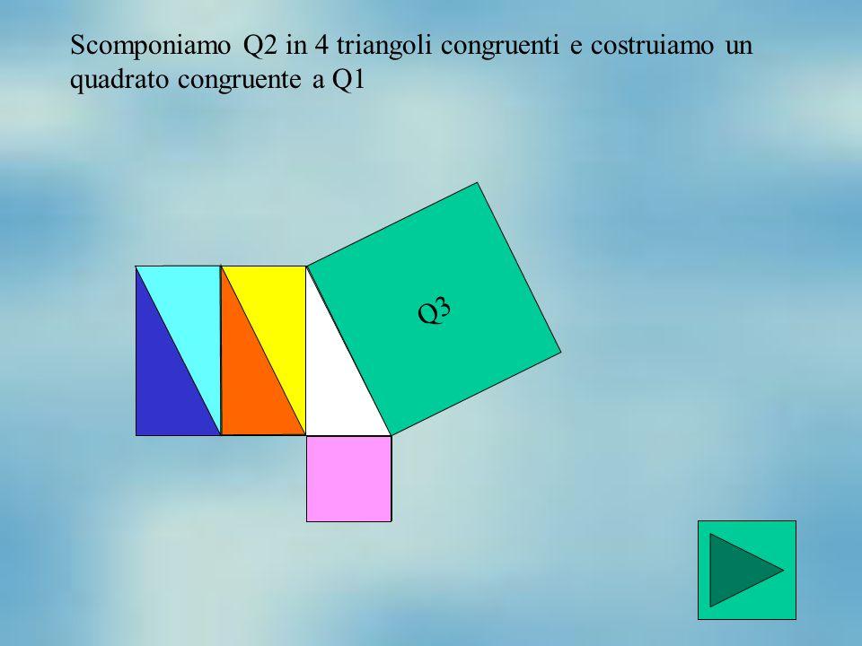 Q2 Q1 Q3 Scomponiamo Q2 in 4 triangoli congruenti e costruiamo un quadrato congruente a Q1