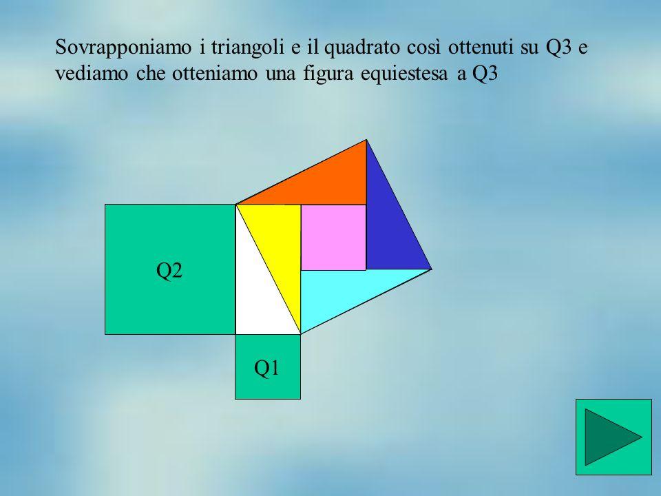 Q2 Q1 Q3 Sovrapponiamo i triangoli e il quadrato così ottenuti su Q3 e vediamo che otteniamo una figura equiestesa a Q3