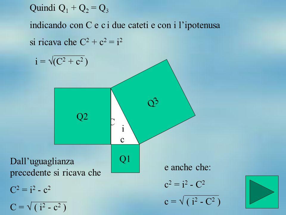 Quindi Q 1 + Q 2 = Q 3 indicando con C e c i due cateti e con i l'ipotenusa si ricava che C 2 + c 2 = i 2 C i c Q2 Q3 Q1 i =  (C 2 + c 2 ) Dall'uguag