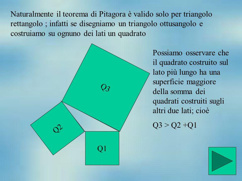 Naturalmente il teorema di Pitagora è valido solo per triangolo rettangolo ; infatti se disegniamo un triangolo ottusangolo e costruiamo su ognuno dei
