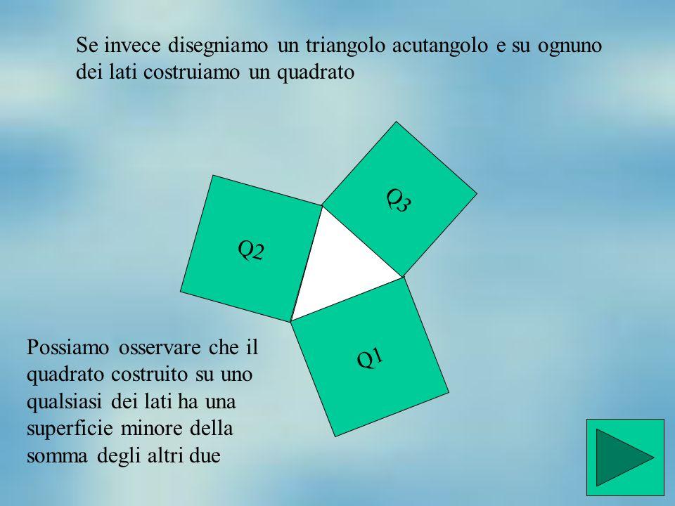 Se invece disegniamo un triangolo acutangolo e su ognuno dei lati costruiamo un quadrato Q1 Q3 Q2 Possiamo osservare che il quadrato costruito su uno