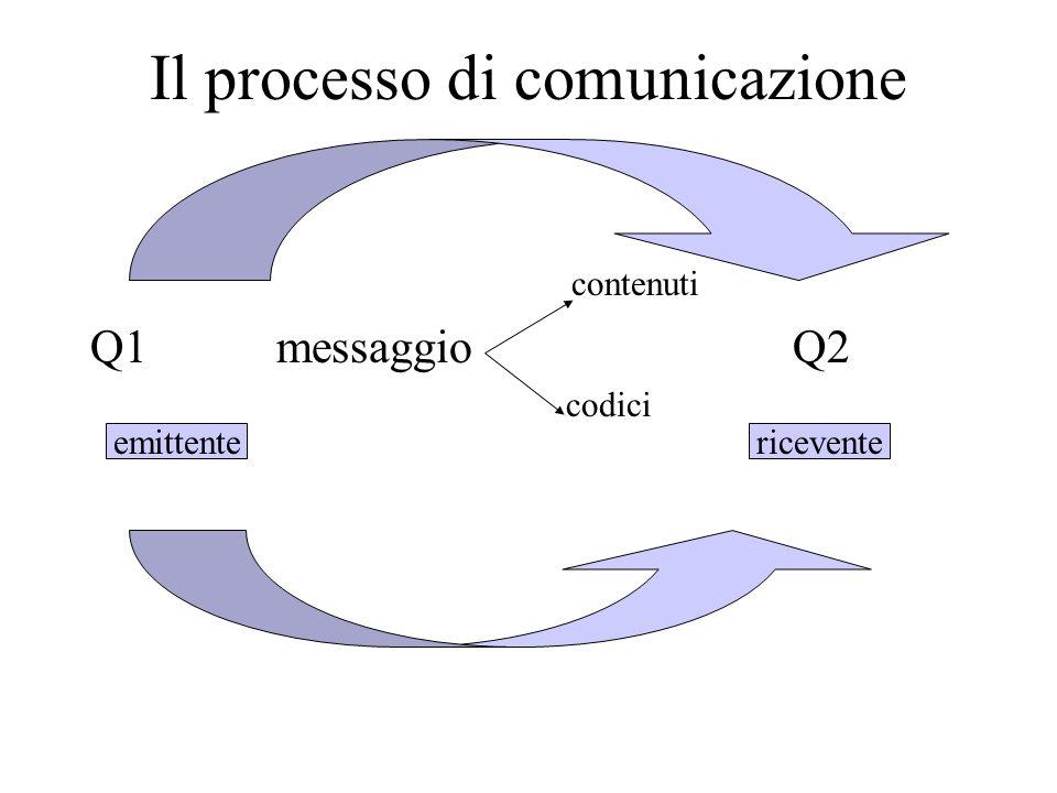 Il processo di comunicazione contenuti Q1 messaggio Q2 codici emittentericevente
