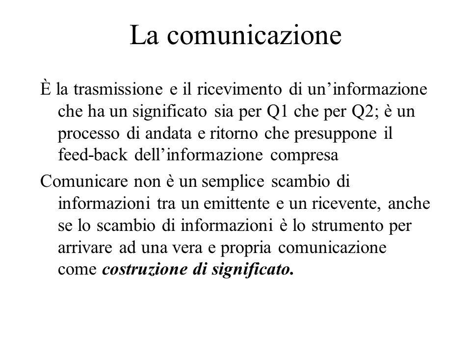La comunicazione È la trasmissione e il ricevimento di un'informazione che ha un significato sia per Q1 che per Q2; è un processo di andata e ritorno che presuppone il feed-back dell'informazione compresa Comunicare non è un semplice scambio di informazioni tra un emittente e un ricevente, anche se lo scambio di informazioni è lo strumento per arrivare ad una vera e propria comunicazione come costruzione di significato.