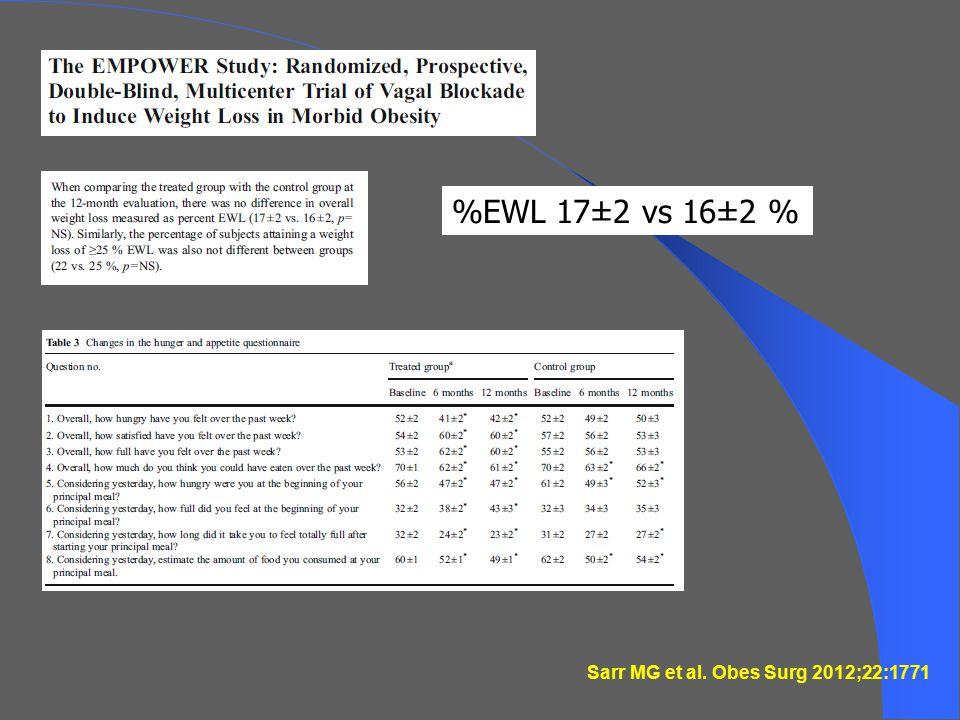 %EWL 17±2 vs 16±2 %