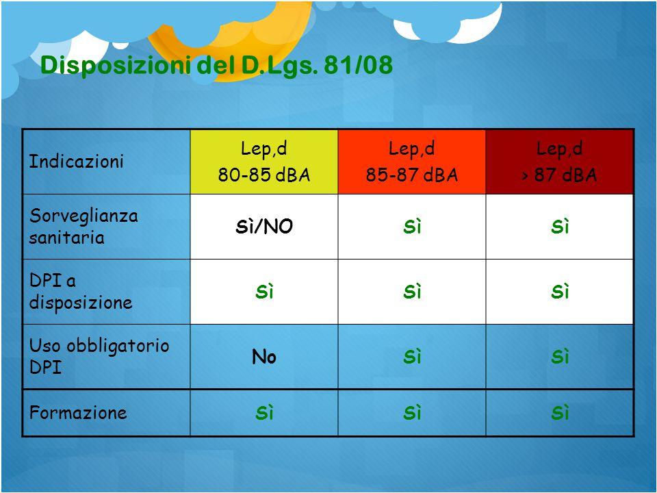 Classe di RischioLEX,8h Rischio Assente< 80 dB(A) Rischio Lievetra 80 e 85 dB(A) Rischio Consistente85 e 87 dB(A) Rischio Grave> 87 dB(A)