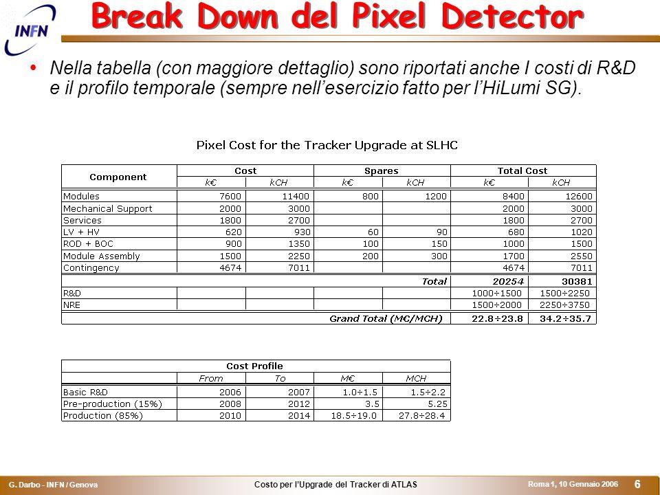 Costo per l'Upgrade del Tracker di ATLAS G.
