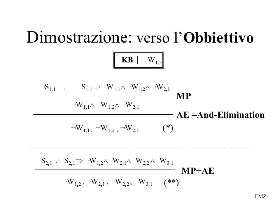 FMZ Dimostrazione: verso l'Obbiettivo KBW 1,3 ¬S 1,1, ¬S 1,1  ¬W 1,1  ¬W 1,2  ¬W 2,1 ¬W 1,1  ¬W 1,2  ¬W 2,1 ¬W 1,1, ¬W 1,2, ¬W 2,1 MP AE =And-Elimination ¬S 2,1, ¬S 2,1  ¬W 1,2  ¬W 2,1  ¬W 2,2  ¬W 3,1 ¬W 1,2, ¬W 2,1, ¬W 2,2, ¬W 3,1 MP+AE (*) (**)