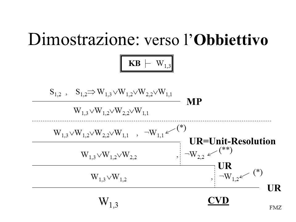 FMZ Dimostrazione: verso l'Obbiettivo KBW 1,3 S 1,2, S 1,2  W 1,3  W 1,2  W 2,2  W 1,1 W 1,3  W 1,2  W 2,2  W 1,1 MP W 1,3  W 1,2  W 2,2  W 1,1, ¬W 1,1 W 1,3  W 1,2  W 2,2 UR=Unit-Resolution (*), ¬W 2,2 (**) W 1,3  W 1,2, ¬W 1,2 (*) UR W 1,3 CVD