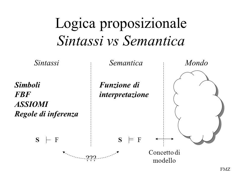 FMZ Logica proposizionale Sintassi vs Semantica SintassiSemanticaMondo Concetto di modello Funzione di interpretazione Simboli FBF ASSIOMI Regole di inferenza SFSF
