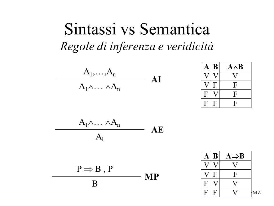 FMZ Sintassi vs Semantica Regole di inferenza e veridicità V V F F V F V F AB V F V V ABAB V V F F V F V F AB V F F F ABAB P  B, P B MP A 1,…,A n A 1  …  A n AiAi AE AI