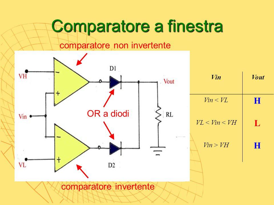 Comparatore a finestra OR a diodi comparatore non invertente comparatore invertente VinVout Vin < VL VL < Vin < VH Vin > VH H L H